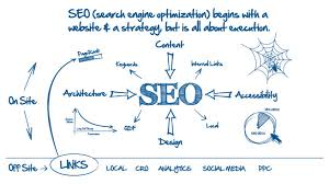 It's a must to have SEO